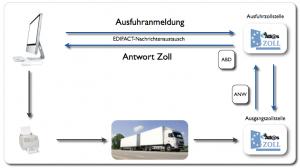 Workflow der Anmeldung eines Exports beim Zoll